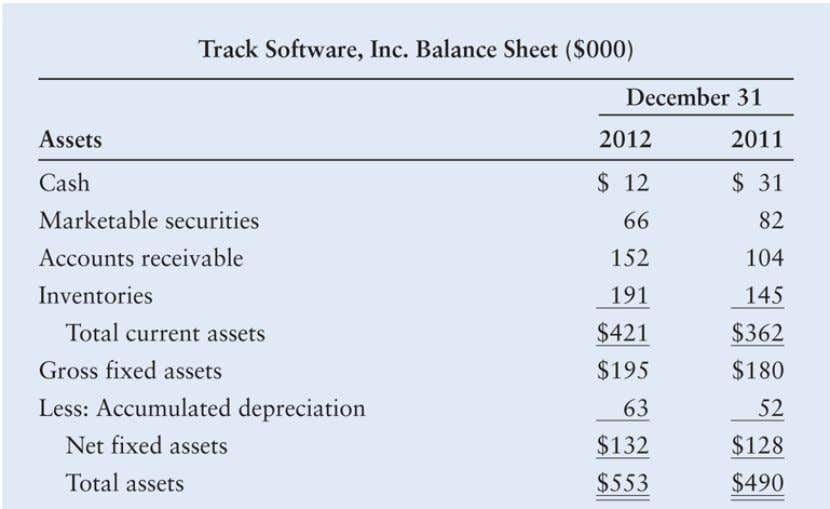 Integrative Case: Track Software, Inc. Table 3a: Track Software, Inc. Balance Sheet ($000) © 2012 Pearson