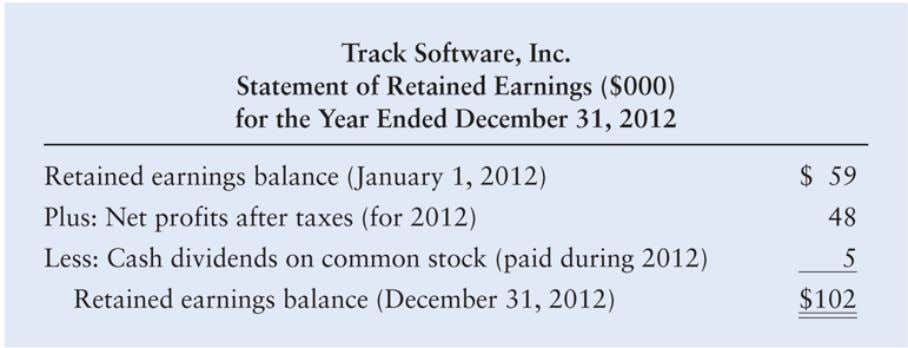 Integrative Case: Track Software, Inc. Table 4: Track Software, Inc. Statement of Retained Earnings ($000) for