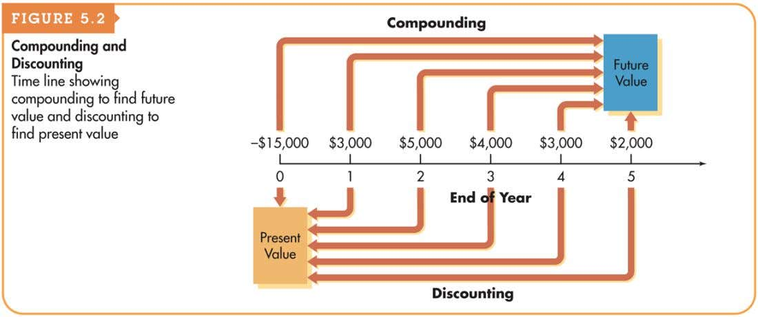 Figure 5.2 Compounding and Discounting © 2012 Pearson Education 5-8