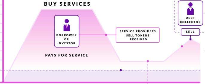 BUY SERVICES DEBT COLLECTOR SERVICE PROVIDERS SELL BORROWER SELL TOKENS O R RECEIVED INVESTOR PAYS