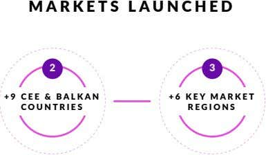 MARKETS LAUNCHED 2 3 +9 CEE & BALKAN +6 KEY MARKET COUNTRIES REGIONS