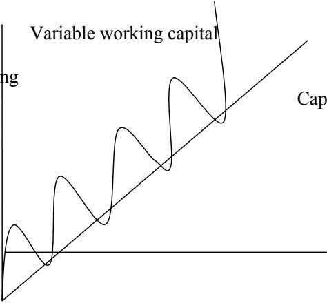 Variable working capital