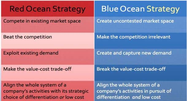 both industry and its cu stomers (Kim and Mauborgne 2005). Figure 2.2: Red versus Blue Ocean