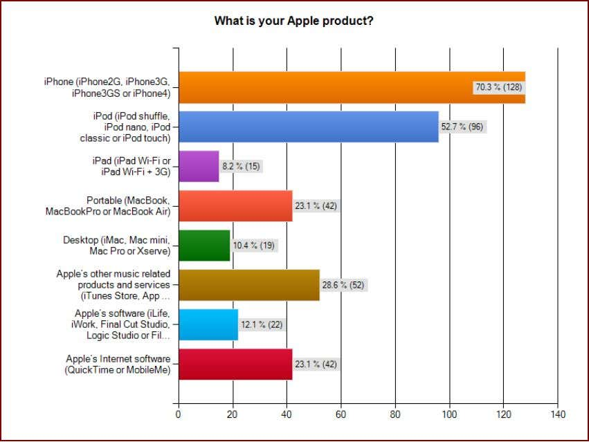 Figure 4.3: Type of Apple product that customers have The bar graph above illustra tes