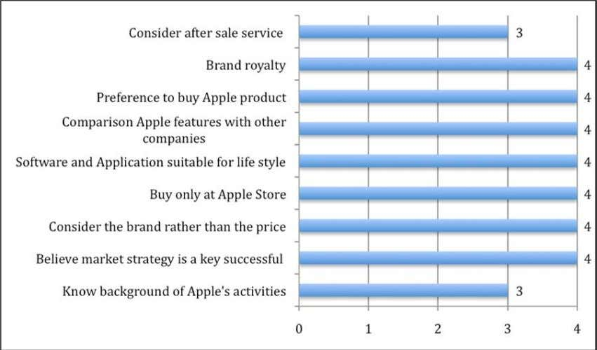 respondents Consider after sale service: 71 respondents Figure 4.9: The level of A pple consumer satisfaction