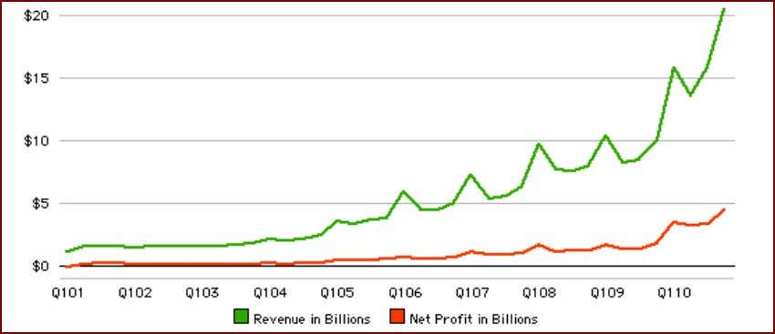 4. Apple products should raise consumers satisfaction Figure 4.11: Apple sale revenue and Prof its in