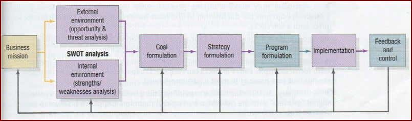 Figure 2.1: Business Unit St rategic - Planning Process (Kolter and Keller 2006:51) It is