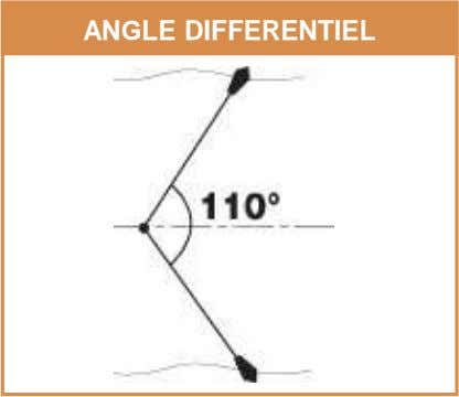 ANGLE DIFFERENTIEL