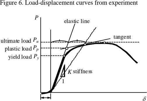 Figure 6. Load-displacement curves from experiment P elastic line tangent ultimate load P u plastic