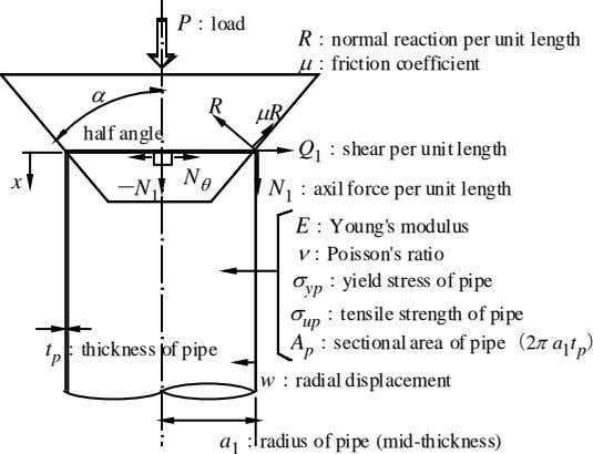 P:load R:normal reaction per unit length μ:friction coefficient α R μR half angle Q 1