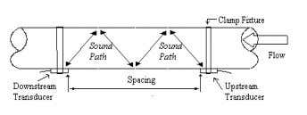 is usually used for small pipe. The sound transverses across the flow channel four times. Z-method