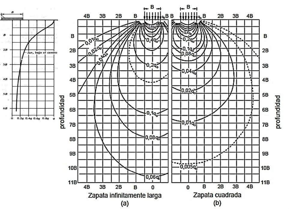 Fig. 5 Distribución de la Presión Vertical de Boussinesq - Modificadas por Sowers (1979): (a)