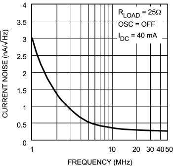 Oscillator Frequency vs. R F 20110104 Noise vs. Frequency 20110101 (T J = 25˚C, V +