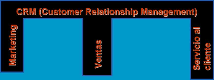 CRMCRM (Customer(Customer RelationsRelationshiphip Management)Management) MarketingMarketing VentasVentas alServicio