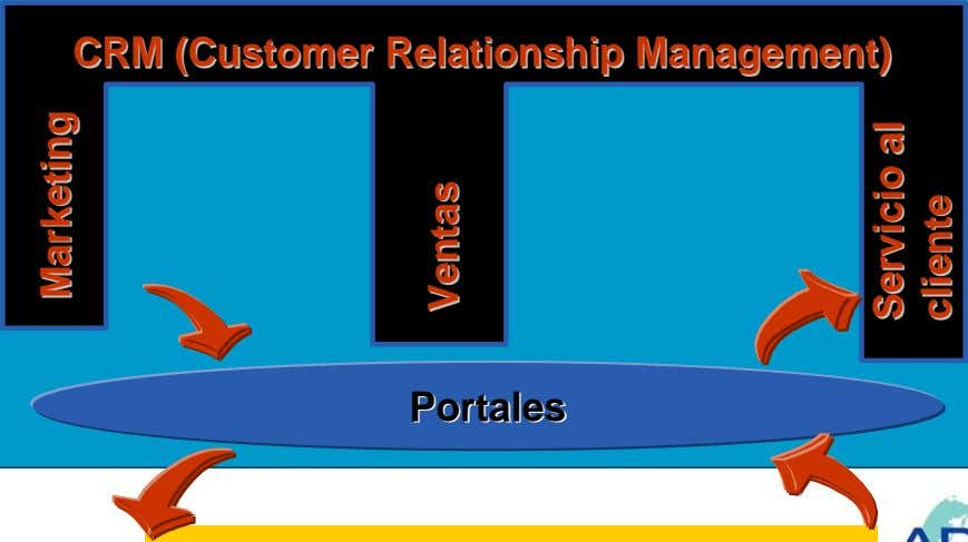 CRMCRM (Customer(Customer RelationsRelationshiphip Management)Management) PortalesPortales MarketingMarketing