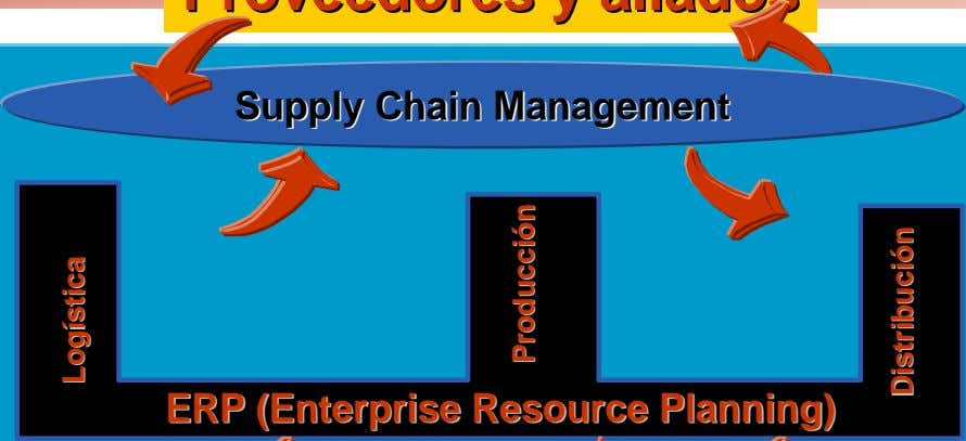 SupplySupply ChainChain ManagementManagement ERPERP (Enterprise(Enterprise ResourceResource Planning)Planning)
