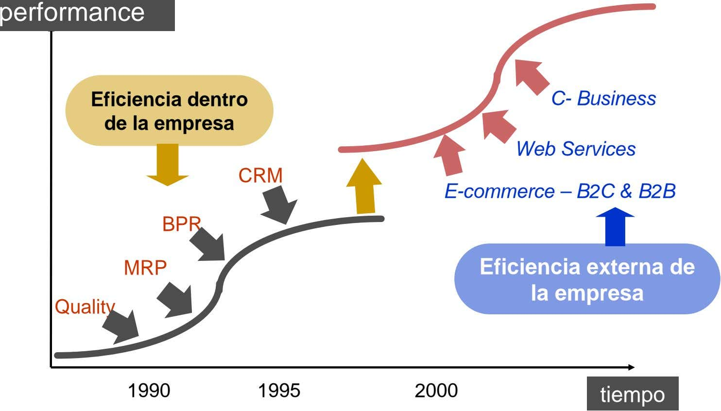 performance Eficiencia dentro de la empresa C- Business Web Services CRM E-commerce – B2C &