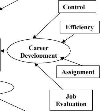 Control Efficiency Career Development Assignment Evaluation