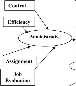 Control Efficiency Administrative Assignment Job Evaluation