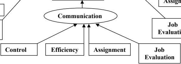 Communication Job Control Efficiency Assignment Job Evaluation