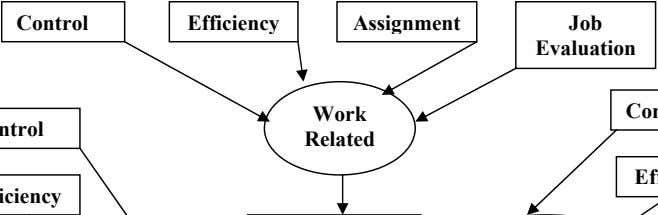 Control Efficiency Assignment Job Evaluation Work Related
