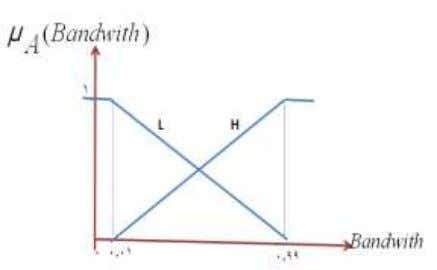 a-1 . Membership functions for input variables of hop count Figure b-2 . Membership functions for