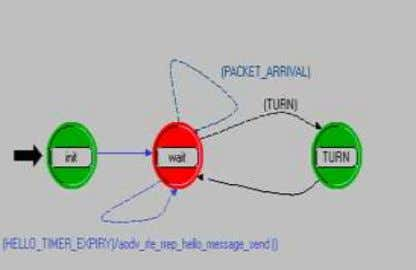 This process model is shown in Figure 4.3. www.ijcat.com Figure 4.3 . A view of processing