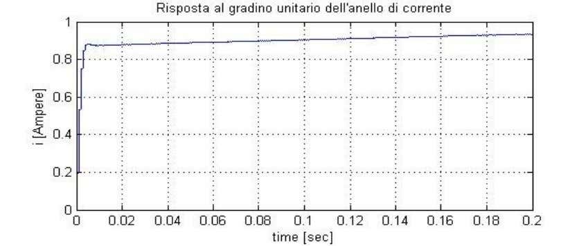 − 0.938  z 2 − 1.999z  0.9998   4.14  Fig.13 Risposta al