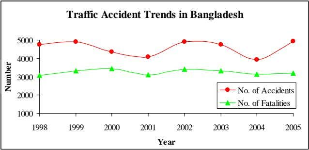 Traffic Accident Trends in Bangladesh 5000 4000 3000 No. of Accidents 2000 No. of Fatalities
