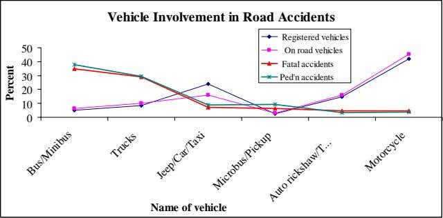 Vehicle Involvement in Road Accidents 50 40 30 Registered vehicles On road vehicles Fatal accidents