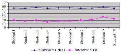 medium to teach the indigenous students year 1 until 3. Fig. 2: Comparison of student attendance