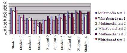 of student attendance Fig. 3: Comparison of test score-Bahasa Melayu Fig. 4: Comparison of test score-Mathematic
