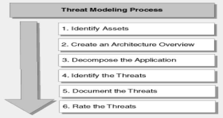 "in their study on ""Improving Web Application Security"". Figure 2: Process in threat modelling Source: Meier"