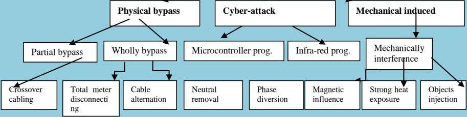 Physical bypass Cyber-attack Mechanical induced Mechanically Partial bypass Wholly bypass Microcontroller prog.