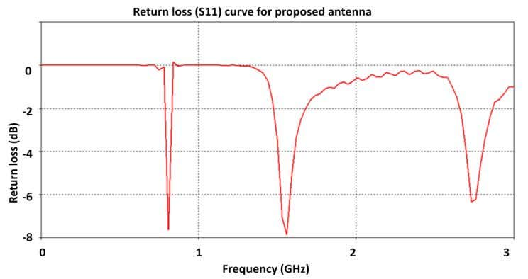affect on bandwidth characteristics of the proposed antenna. Figure 3. S11 return loss value over 0-