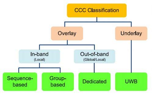 assignment schemes in CR networks which are shown below: Fig. 1 Categorization of CCC design [7].