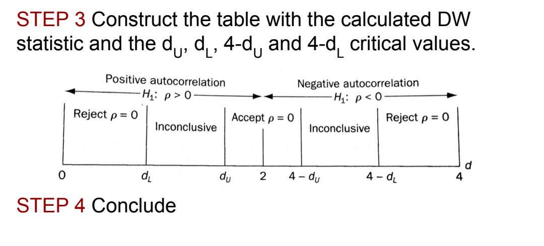 STEP 3 Construct the table with the calculated DW statistic and the d U ,