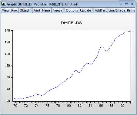 "Analysis with EViews Select the series "" dividends "" in the workfile, then select [ Quick/Graph/Line"