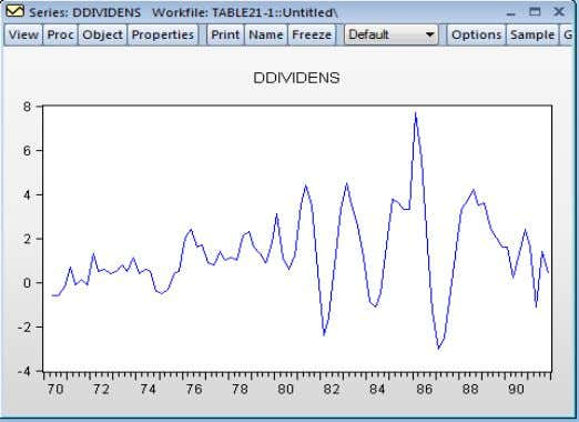 Preliminary Analysis with EViews (cont.) [ Quick/Generate Series ]: ddividends=d(dividends)