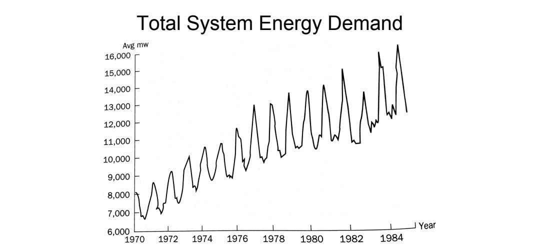 Total System Energy Demand