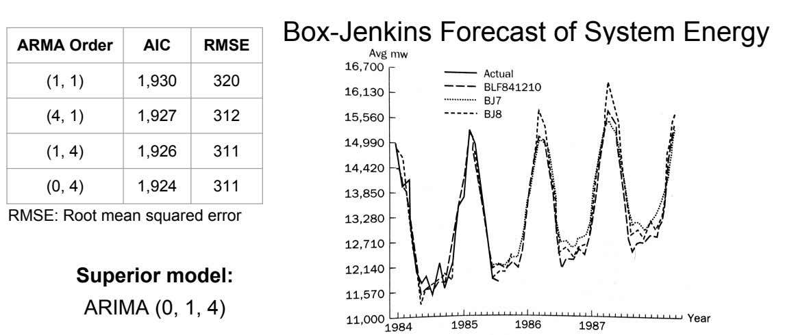 Box-Jenkins Forecast of System Energy ARMA Order AIC RMSE (1, 1) 1,930 320 (4, 1)