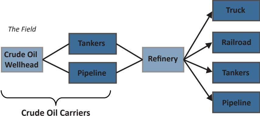 Truck The Field Tankers Railroad Crude Oil Refinery Wellhead Pipeline Tankers Pipeline Crude Oil Carriers
