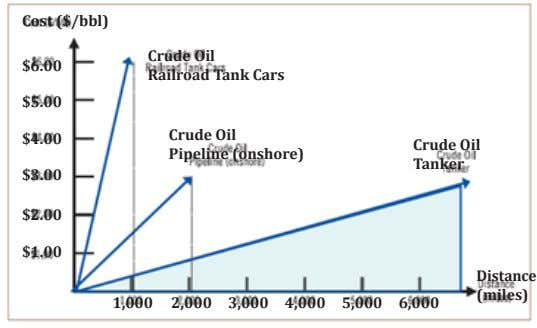 Cost ($/bbl) $6.00 Crude Oil Railroad Tank Cars $5.00 Crude Oil $4.00 Crude Oil Pipeline (onshore)