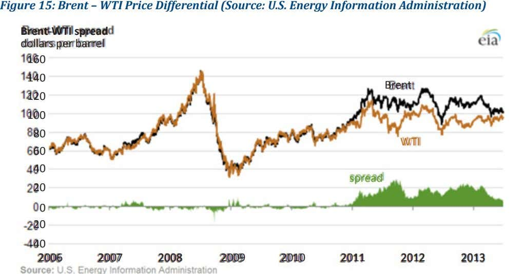 Figure 15: Brent – WTI Price Differential (Source: U.S. Energy Information Administration) Brent-WTI spread dollars per