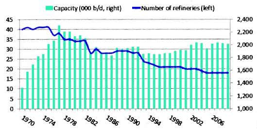 Figure 2: Number of refineries and Total Capacity, 1970 - 2009 Industry Rationalization Has Not Affected