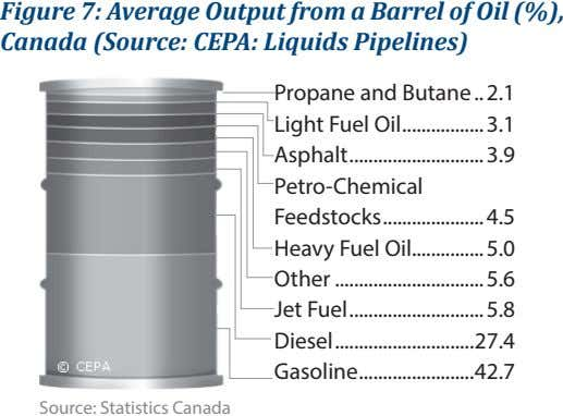 Figure 7: Average Output from a Barrel of Oil (%), Canada (Source: CEPA: Liquids Pipelines) Propane