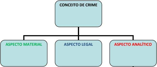 CONCEITO DE CRIME ASPECTO MATERIAL ASPECTO LEGAL ASPECTO ANALÍTICO