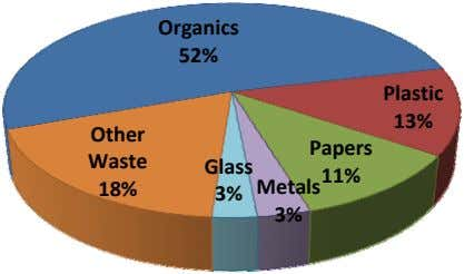 Organics 52% Plastic 13% Other Papers Waste Glass 11% 18% Metals 3% 3%