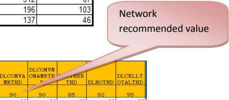 Network recommended value