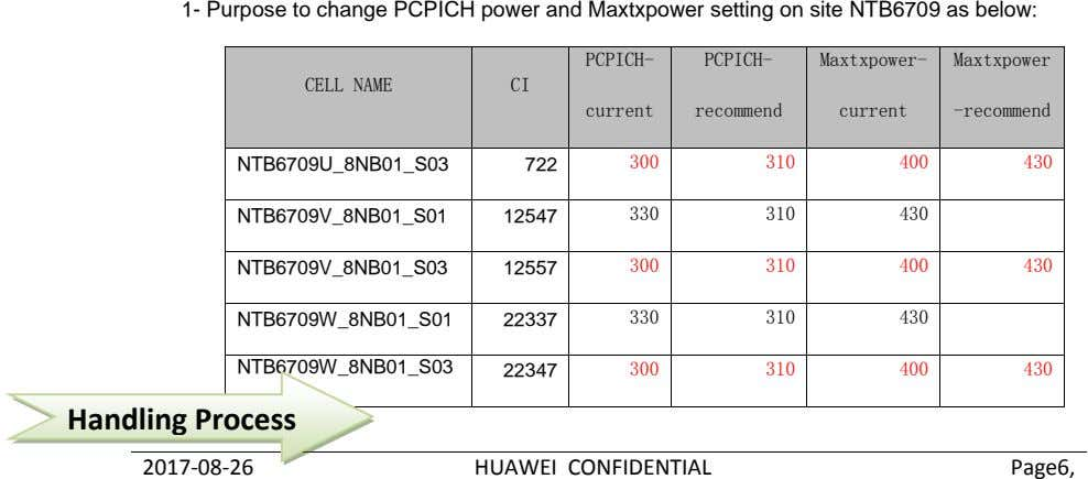 1- Purpose to change PCPICH power and Maxtxpower setting on site NTB6709 as below: PCPICH-